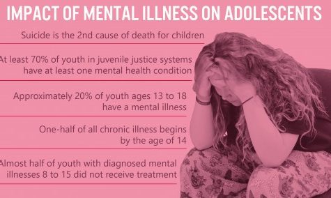 Students face mental illness at school: teens struggle with debilitating psychological issues