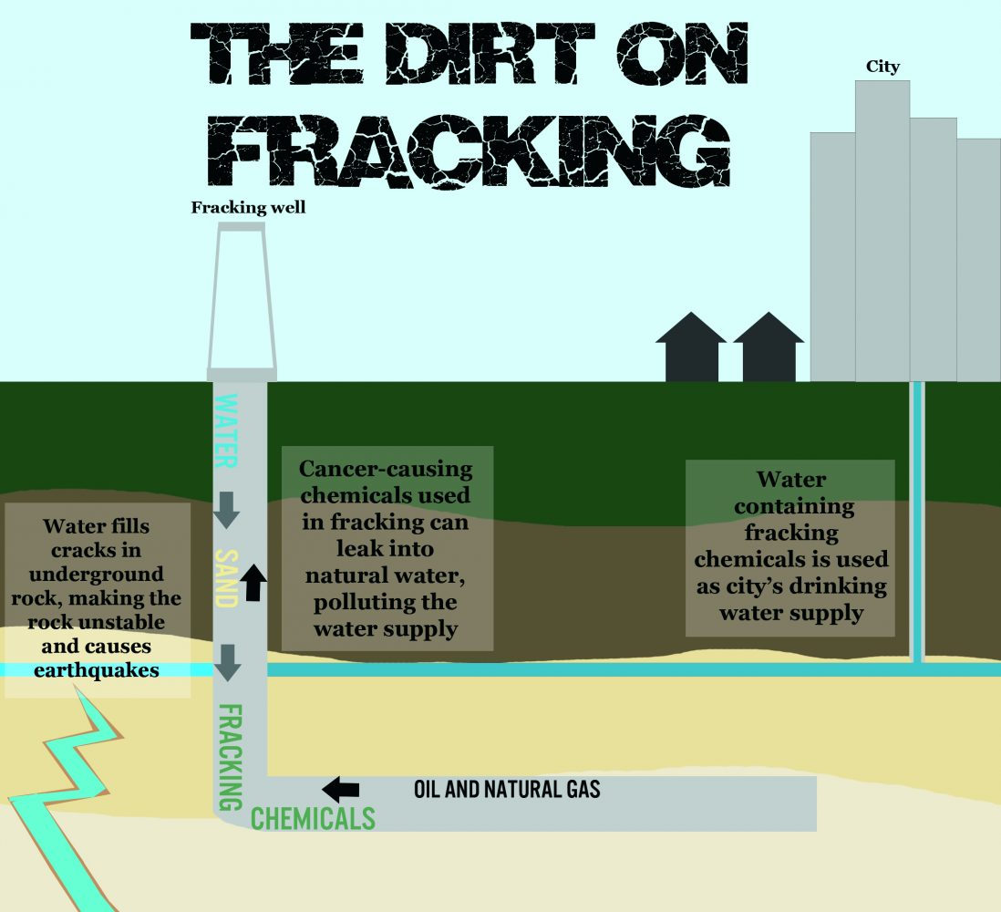 Oil industry process investigated: oil, natural gas