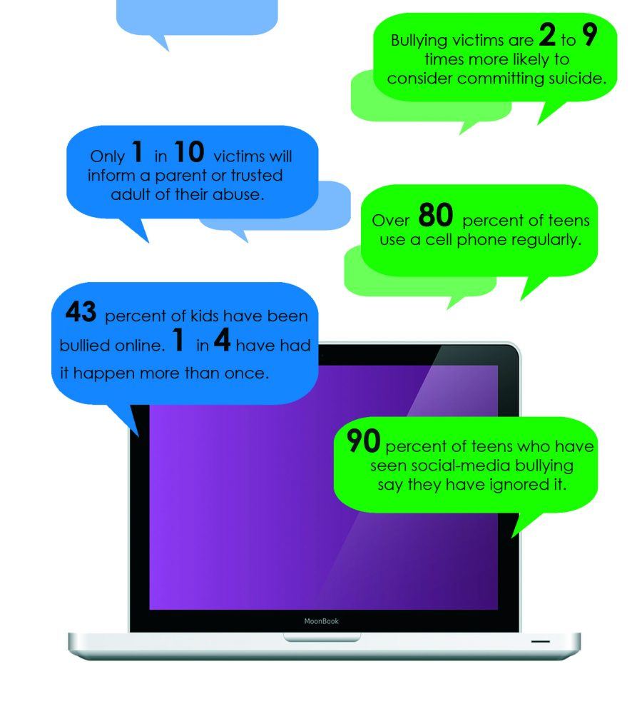 Technologies that teens use to #10