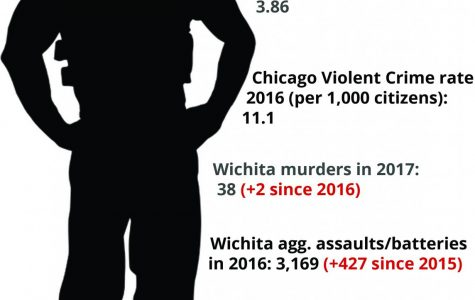 Wichita Crime Rates on Rise
